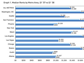 DC Has 4th Highest Rents in Country
