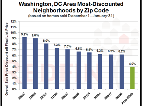 Top 10 Most-Discounted Zip Codes in the DC Metro