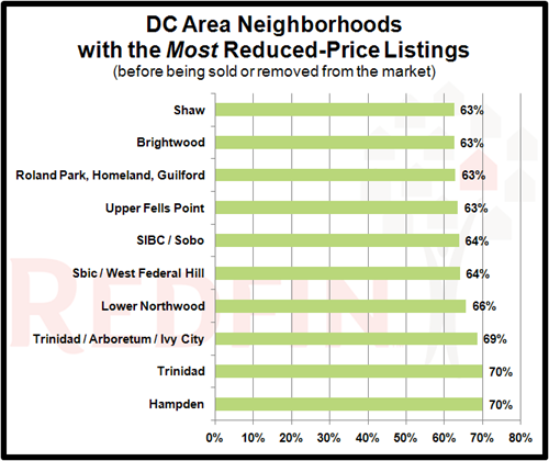 DC Neighborhoods with Most Price Reductions: Figure 1