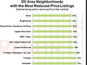 DC Neighborhoods with Most Price Reductions