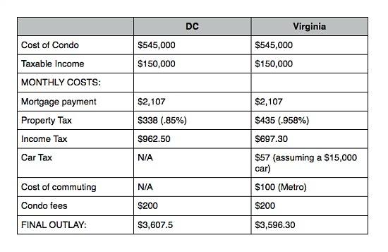 The Cost of Buying: Comparing Condo Purchases in DC vs. Arlington: Figure 1