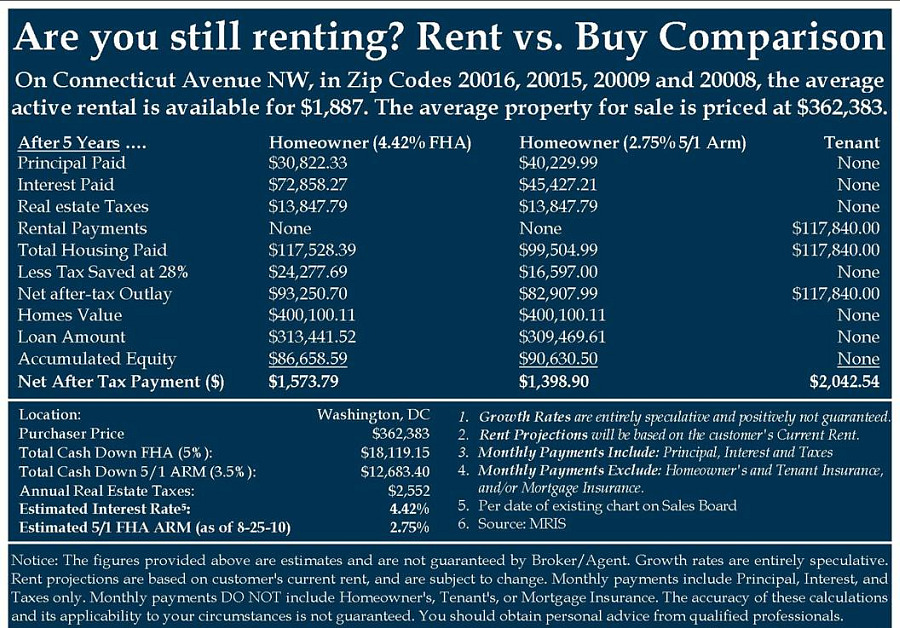 the rent versus buy debate  a local perspective