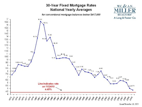 A Quick History of Mortgage Rates: Figure 1