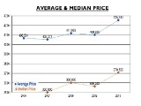 Tricky Stats: A Look At Various Reports on Home Prices in DC