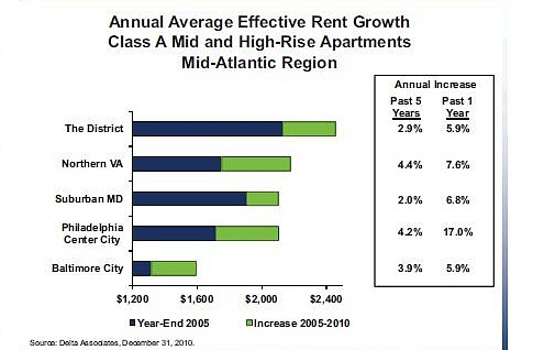 Low Apartment Vacancy and High Rents Continue for DC Area in 2011, Report Says: Figure 2