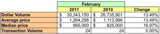 Market Watch 20007: Georgetown, Burleith, Glover Park: Figure 2
