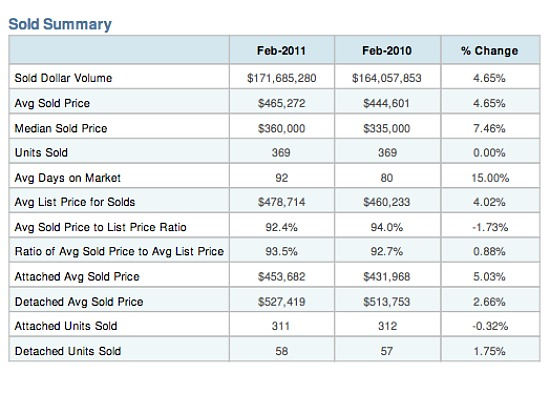 A Closer Look at the February Home Sales Surge in DC: Figure 2