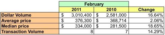 Market Watch 20912: Takoma Park: Figure 2