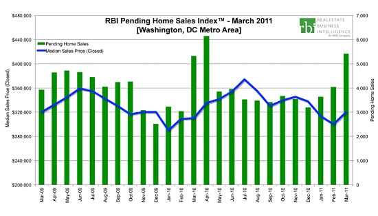 DC's March Home Sales Surge Represents Return to Normalcy: Figure 2