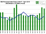 DC's April Home Sales Second Highest Since 2006