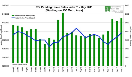A Return To Normalcy? DC Home Sales in May at Highest Level Since 2005: Figure 2