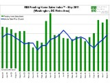 A Return To Normalcy? DC Home Sales in May at Highest Level Since 2005