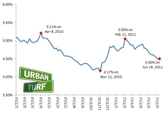 4.5%: Mortgage Rates Rise Slightly: Figure 2