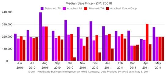 Market Watch: 20018 -- Low Sales Volume in Far Northeast DC: Figure 6
