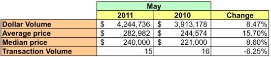 Market Watch: 20018 -- Low Sales Volume in Far Northeast DC: Figure 2