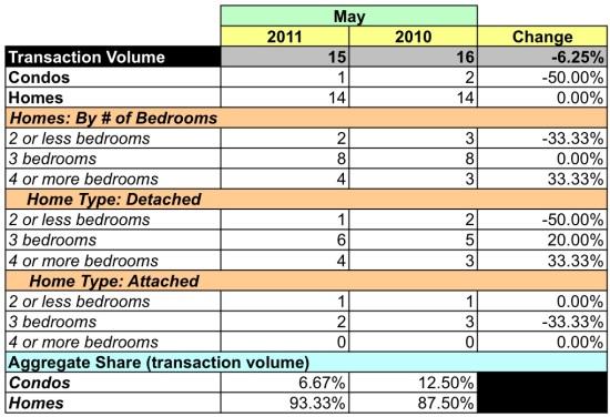 Market Watch: 20018 -- Low Sales Volume in Far Northeast DC: Figure 5