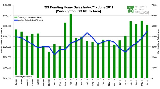 Stability and Seasonality: DC Home Sales in June at Highest Level in Six Years: Figure 2