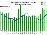 Stability and Seasonality: DC Home Sales in June at Highest Level in Six Years