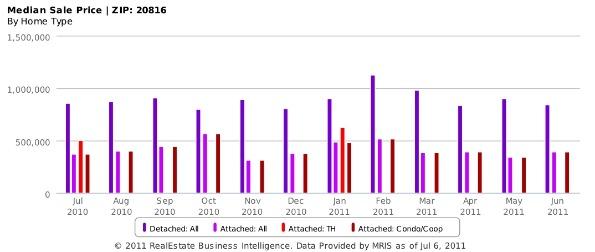 Market Watch: 20816, A Seller's Market: Figure 3