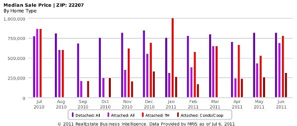 Market Watch: 22207 -- The Busiest and Healthiest Zip Code in the Region?: Figure 3