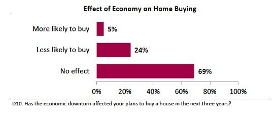 Perception and Reality: What Home Buyers Want: Figure 1