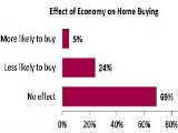 Perception and Reality: What Home Buyers Want