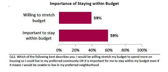 Perception and Reality: What Home Buyers Want: Figure 2