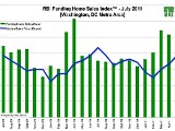 July Home Sales Slip in DC, But Still Strong