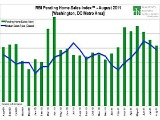 Active August For DC Housing Market