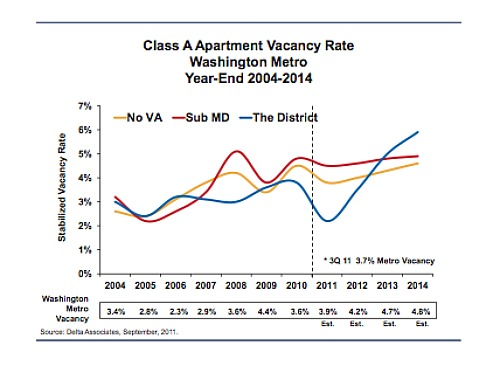 DC-Area Apartment Rents Rise, Vacancy Second Lowest in the Country: Figure 1