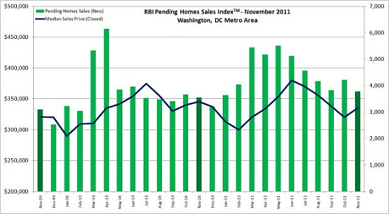 November Housing Market Report: Stronger Than Average: Figure 1