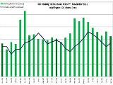 November Housing Market Report: Stronger Than Average
