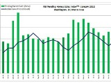 DC Area Housing Inventory Remains Low, But So Do Foreclosures