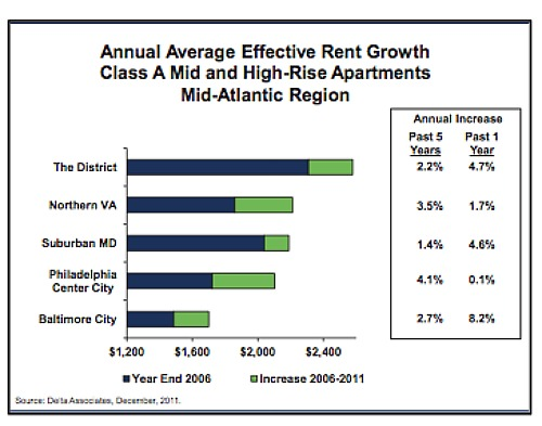 The Increase in DC Rents Is Slowing Down: Figure 1