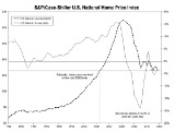 Case-Shiller: Home Prices Fall Nationally and in Chicago