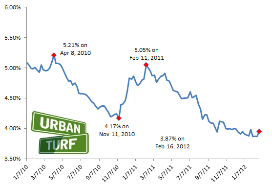 3.95: Mortgage Rates Jump Back Up: Figure 2