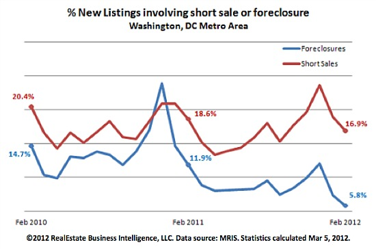 February Housing Report: Low Inventory/Foreclosures, High Contract Activity: Figure 2