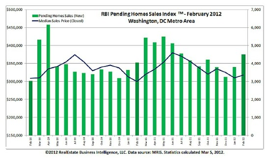 February Housing Report: Low Inventory/Foreclosures, High Contract Activity: Figure 1
