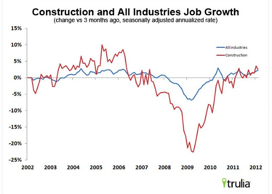 Trulia: Strong Jobs Report Bodes Well for Housing Market: Figure 1