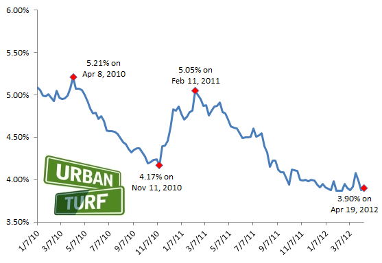 3.90: Mortgage Rates Rise Very Slightly: Figure 2