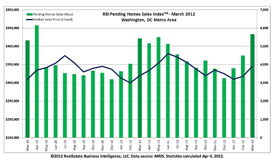 DC Home Prices Rise 7.8% in March: Figure 1