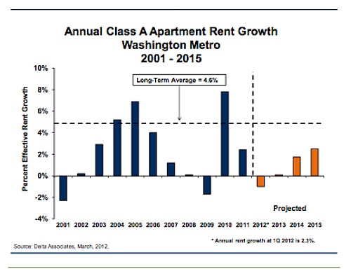 DC Could Be a Renter's Market By Late 2012: Figure 1