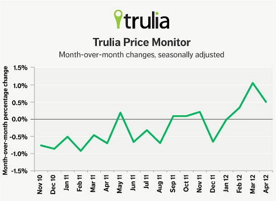 Trulia: Asking Prices Have Risen for Three Straight Months: Figure 1