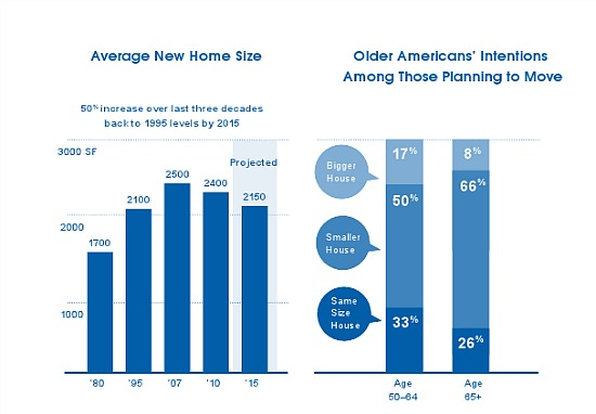Bye Big Homes: Report Predicts the End of McMansions: Figure 1
