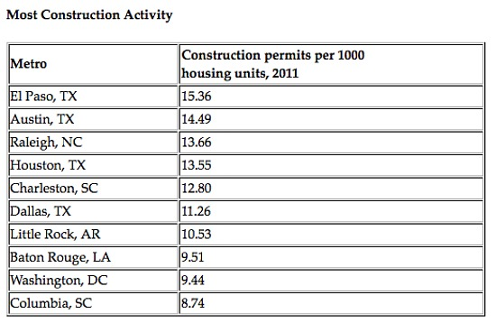 DC Had Third Highest Construction Activity in 2011: Figure 2