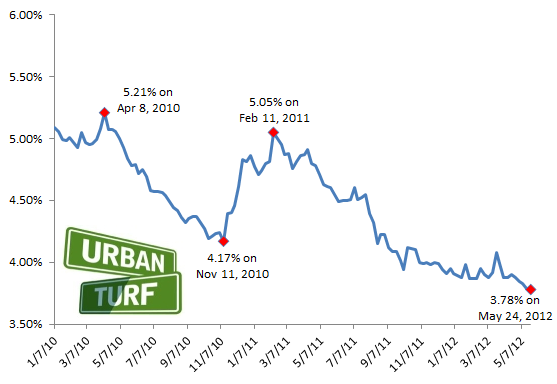 3.78: Mortgage Rates Hit New Record Low: Figure 2