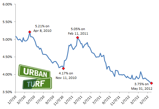 Same Story, New Week: Mortgage Rates Fall To Record Low Again: Figure 2