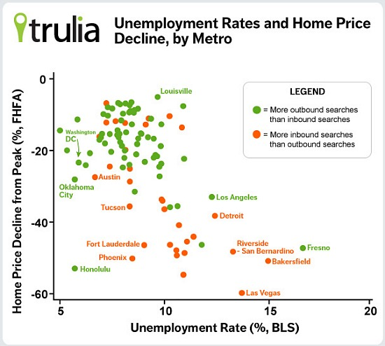 House Hunters Drawn By Warmers Climes...and High Unemployment?: Figure 1