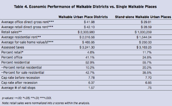 A $500 Premium? The Value of Walkability: Figure 2