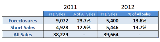 Foreclosure Sales in the DC Area Down Significantly in 2012: Figure 1